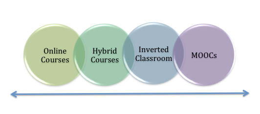 Diagram - Continuum of Online ELearning