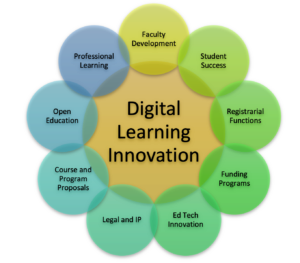 Digital Learning Innovation Supporting Image
